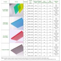 Polycarbonate hollow sheet 4mm to 12mm clear color green for New home construction selection sheet