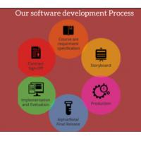 China Custom Software Development Companies In America Post-Production Maintenance Support for sale
