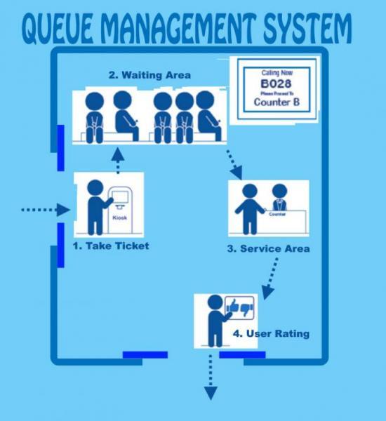 Queue-System-Process