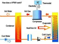 Buy How does a heat pump work? at wholesale prices