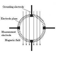 Introduction of Multi Electrodes