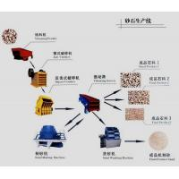 Quality Sand Production Line for sale