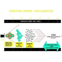China Industrial Fuel Additives on sale